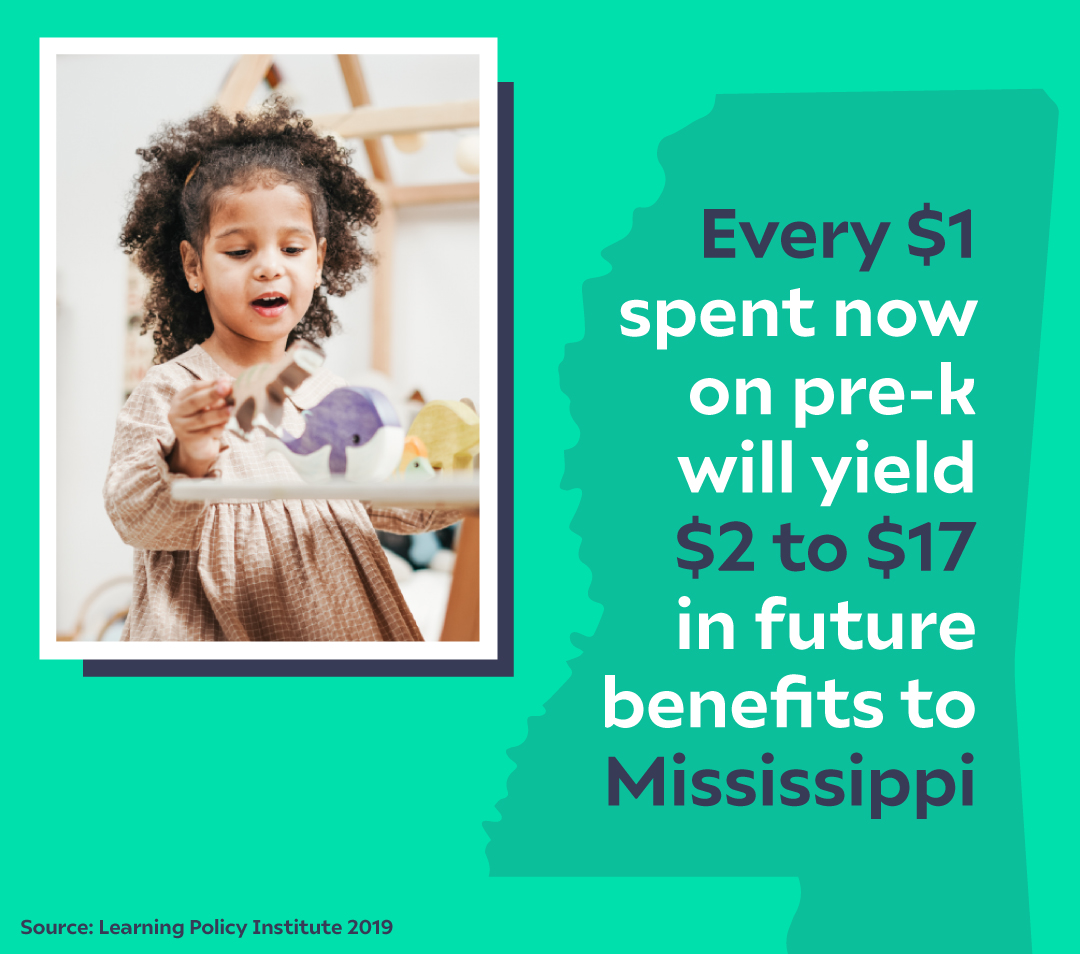 Every dollar spent now on pre-k will yield 2 to 17 dollars in future benefits to Mississippi